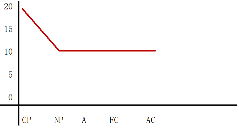 CP優位型のグラフ
